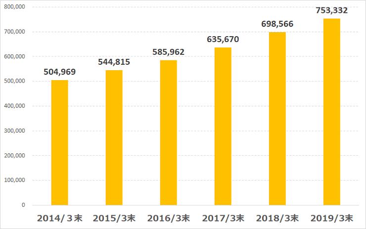アニコム損保 加入者数の推移のグラフ