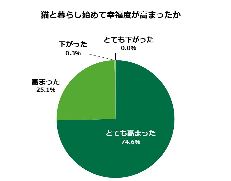 https://www.anicom-sompo.co.jp/news/images/01_koufukudo.png