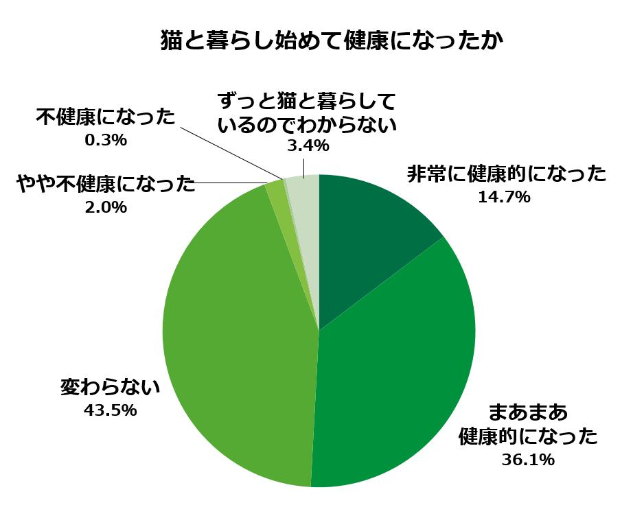 https://www.anicom-sompo.co.jp/news/images/02_kenkoudo.png
