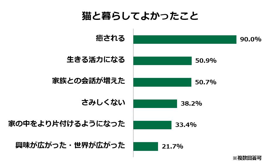 https://www.anicom-sompo.co.jp/news/images/03_yokattakoto.png