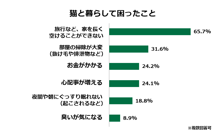https://www.anicom-sompo.co.jp/news/images/04_komattakoto.png